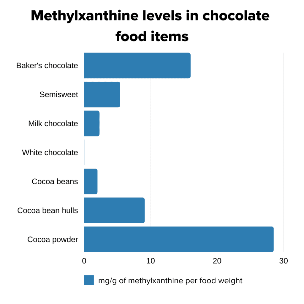 methylxanthine levels in chocolate