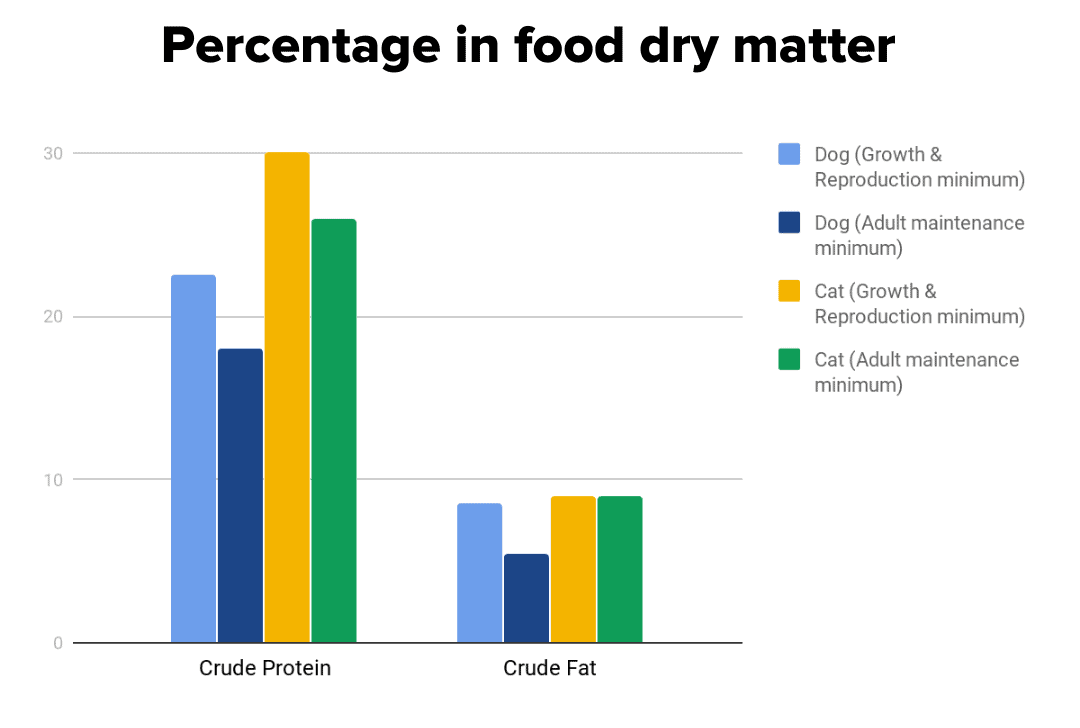 percentage in food fry matter